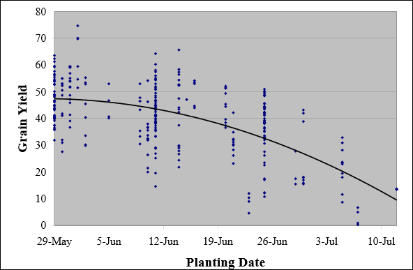 Figure 1. Planting date effect on grain yield of early to mid maturity group soybeans (0.4 to 1.8 RM) in southern WI (Data from early 1990s planting date study).