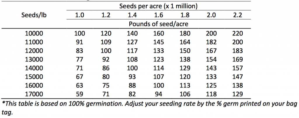 Table 3. Seed size and seeding rate conversion table.