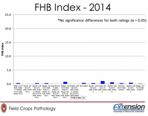 Figure 2. Levels of Fusarium head blight (FHB) visually observed in a fungicide efficacy trial in Wisconsin.