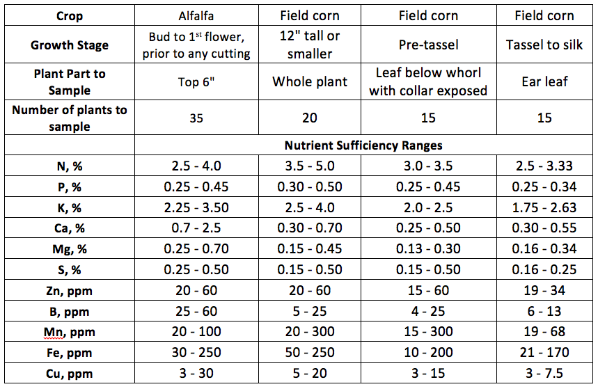 plant tissue sufficiency1