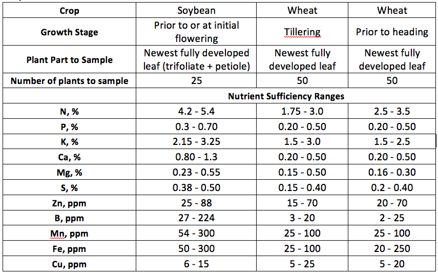 plant tissue sufficiency2