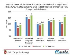 Figure 4. Yield of Three Winter Wheat Varieties Treated with Fungicide at Three Growth Stages Compared to Not-treating or Treating with Fungicide Full-Season
