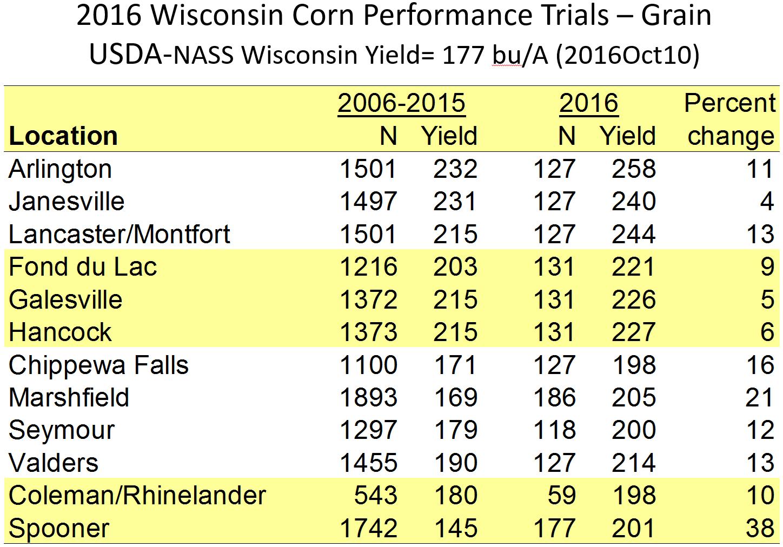 wisconsin-corn-trials